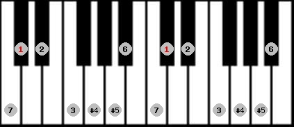 augmented lydian scale on key C#/Db for Piano