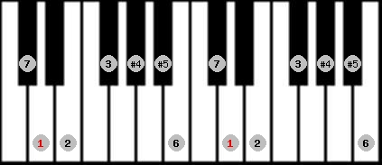 augmented lydian scale on key D for Piano