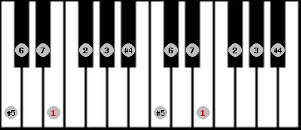 augmented lydian scale on key E for Piano