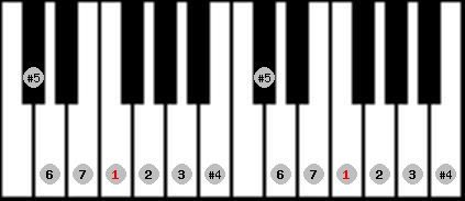 augmented lydian scale on key F for Piano