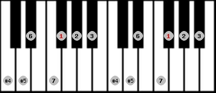 augmented lydian scale on key F#/Gb for Piano
