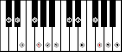 augmented lydian scale on key G for Piano