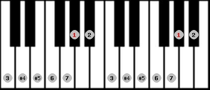 augmented lydian scale on key G#/Ab for Piano