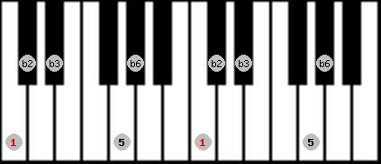 balinese scale on key C for Piano