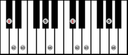 balinese scale on key C#/Db for Piano