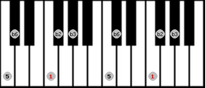 balinese scale on key F for Piano