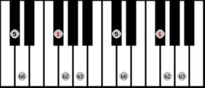 balinese scale on key F#/Gb for Piano