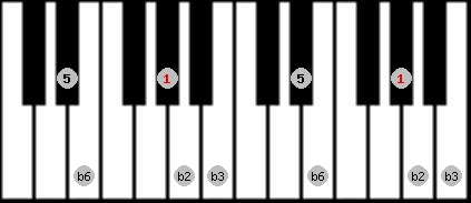 balinese scale on key G#/Ab for Piano