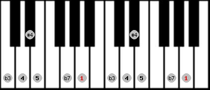 blues scale on key A for Piano