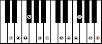 blues scale on key B for Piano