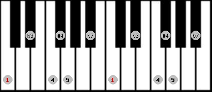blues scale on key C for Piano