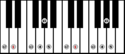 blues scale on key D for Piano