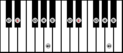 blues scale on key D#/Eb for Piano