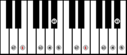 blues scale on key E for Piano