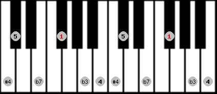 blues scale on key F#/Gb for Piano