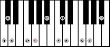 blues scale on key G for Piano