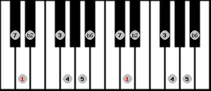 byzantine scale on key D for Piano