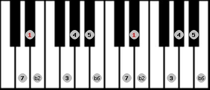 byzantine scale on key D#/Eb for Piano