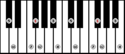 byzantine scale on key F#/Gb for Piano