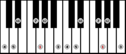 byzantine scale on key G for Piano