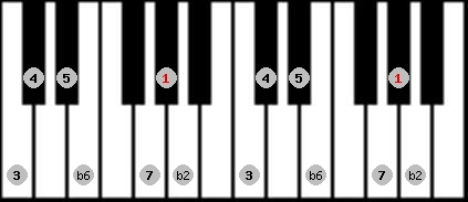 byzantine scale on key G#/Ab for Piano