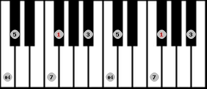 chinese scale on key F#/Gb for Piano