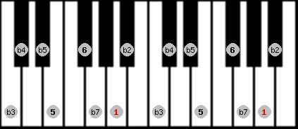 diminished (halftone - wholetone) scale on key A for Piano
