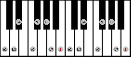 diminished (halftone - wholetone) scale on key B for Piano