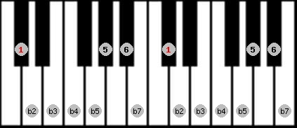 diminished (halftone - wholetone) scale on key C#/Db for Piano