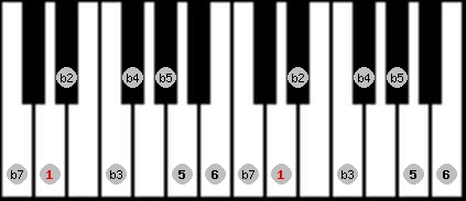 diminished (halftone - wholetone) scale on key D for Piano