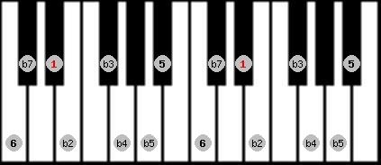 diminished (halftone - wholetone) scale on key D#/Eb for Piano
