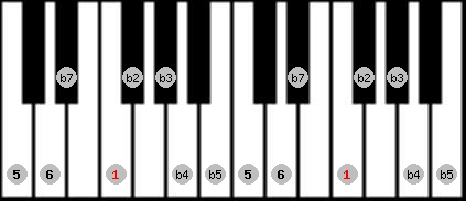 diminished (halftone - wholetone) scale on key F for Piano