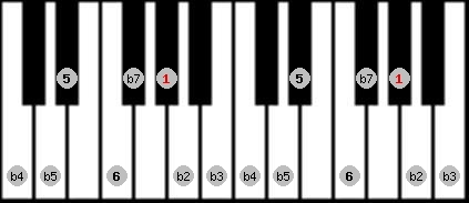 diminished (halftone - wholetone) scale on key G#/Ab for Piano