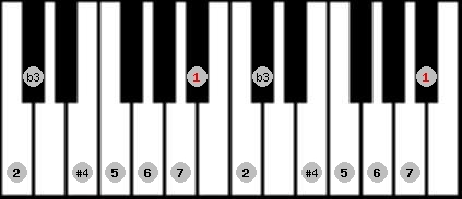 diminished lydian scale on key A#/Bb for Piano