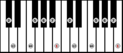 diminished lydian scale on key B for Piano