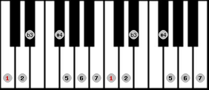 diminished lydian scale on key C for Piano