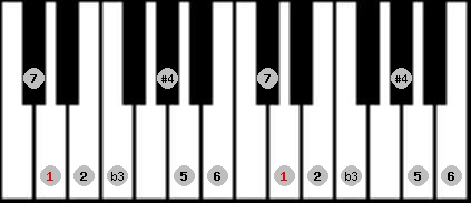 diminished lydian scale on key D for Piano