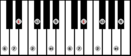 diminished lydian scale on key D#/Eb for Piano