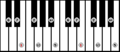 diminished lydian scale on key E for Piano