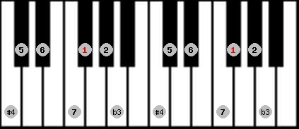 diminished lydian scale on key F#/Gb for Piano