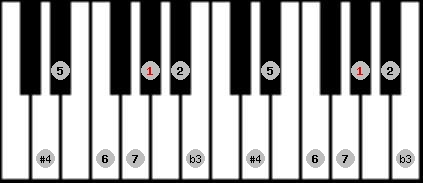 diminished lydian scale on key G#/Ab for Piano