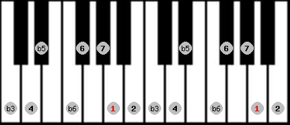 diminished (wholetone - halftone) scale on key A for Piano