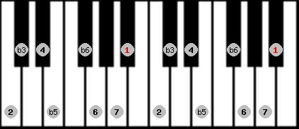 diminished (wholetone - halftone) scale on key A#/Bb for Piano
