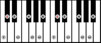diminished (wholetone - halftone) scale on key C#/Db for Piano