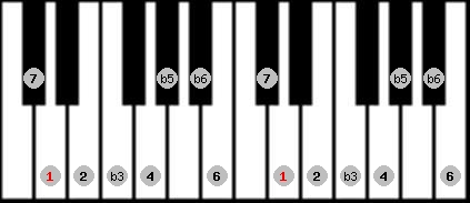 diminished (wholetone - halftone) scale on key D for Piano
