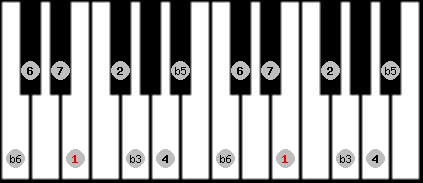 diminished (wholetone - halftone) scale on key E for Piano