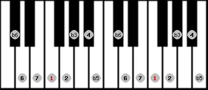 diminished (wholetone - halftone) scale on key F for Piano