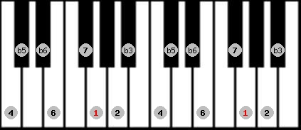 diminished (wholetone - halftone) scale on key G for Piano