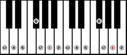 dorian scale on key A for Piano