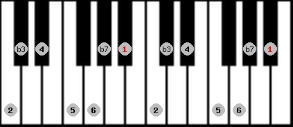 dorian scale on key A#/Bb for Piano